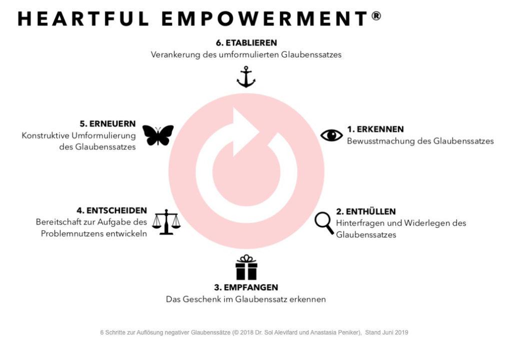 Heartful-Empowerment-Methode-Glaubenssatz-Wirksam-Aufloesen-Copyright-Alle-Rechte-Vorbehalten